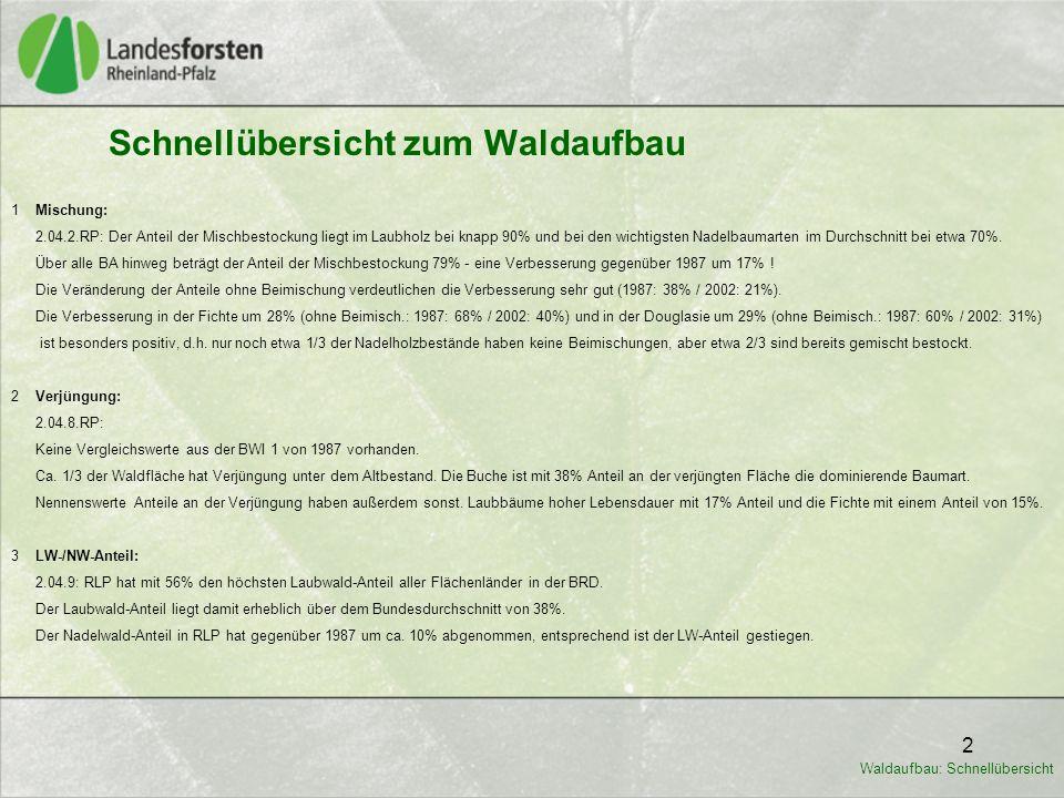 2 Schnellübersicht zum Waldaufbau 1 Mischung: 2.04.2.RP: Der Anteil der Mischbestockung liegt im Laubholz bei knapp 90% und bei den wichtigsten Nadelb