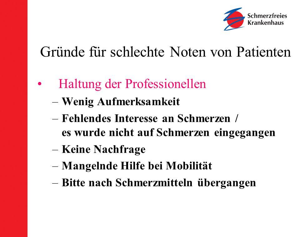Gründe für schlechte Noten von Patienten Haltung der Professionellen –Wenig Aufmerksamkeit –Fehlendes Interesse an Schmerzen / es wurde nicht auf Schm