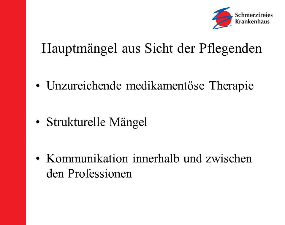 Hauptmängel aus Sicht der Pflegenden Unzureichende medikamentöse Therapie Strukturelle Mängel Kommunikation innerhalb und zwischen den Professionen