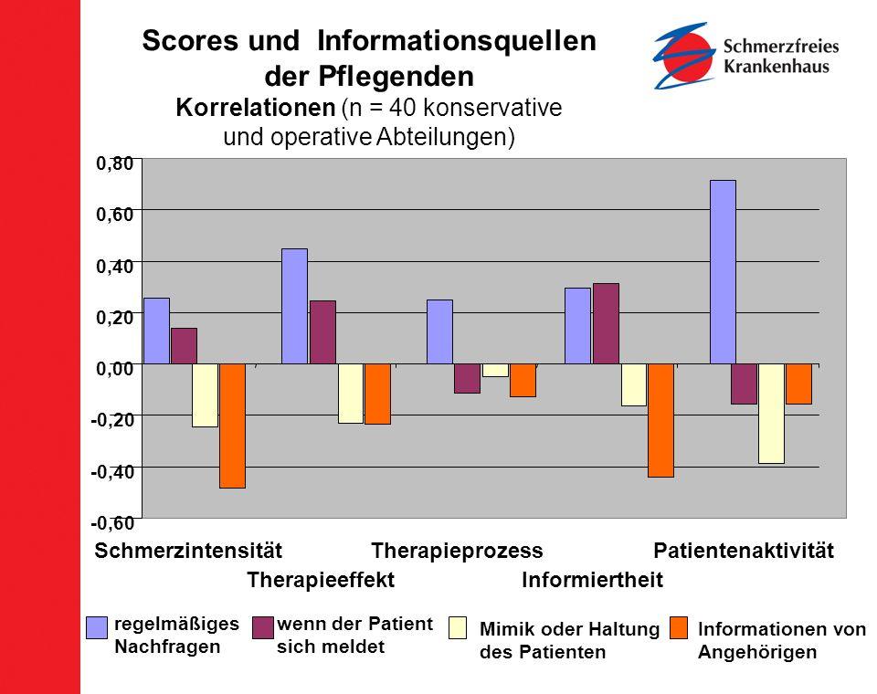 Scores und Informationsquellen der Pflegenden Korrelationen (n = 40 konservative und operative Abteilungen) -0,60 -0,40 -0,20 0,00 0,20 0,40 0,60 0,80