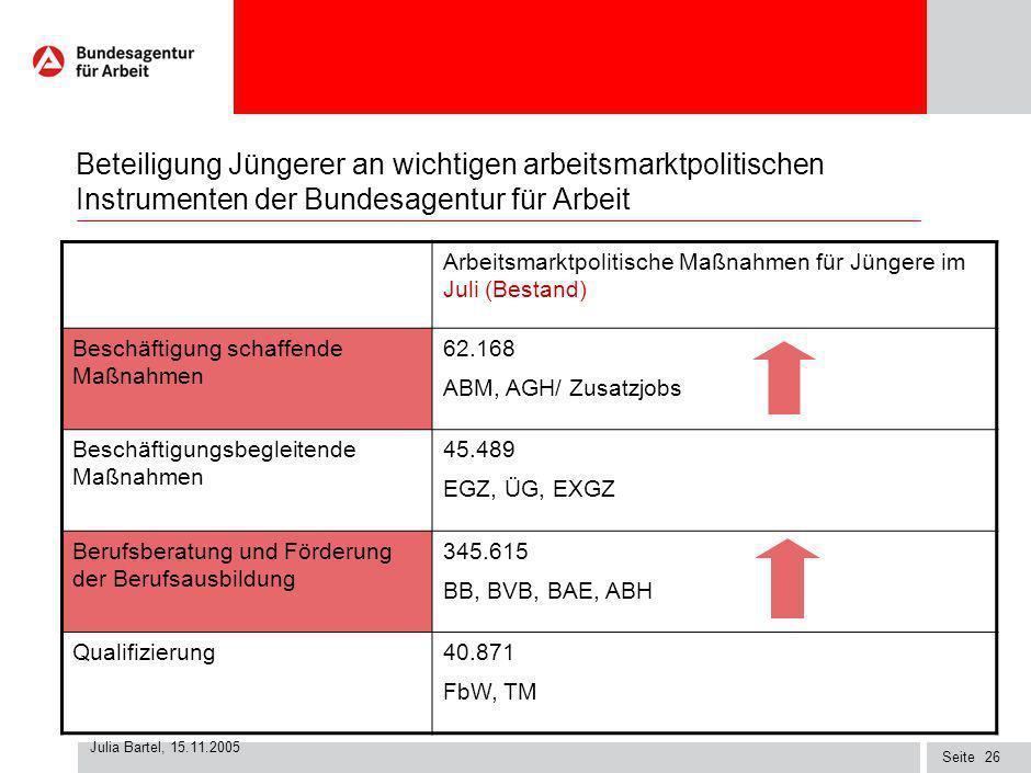 Seite Julia Bartel, 15.11.2005 25 Auswirkungen von Hartz IV auf benachteiligte Jugendliche Daten zur Arbeitslosigkeit Jüngerer Persönlicher Ansprechpa