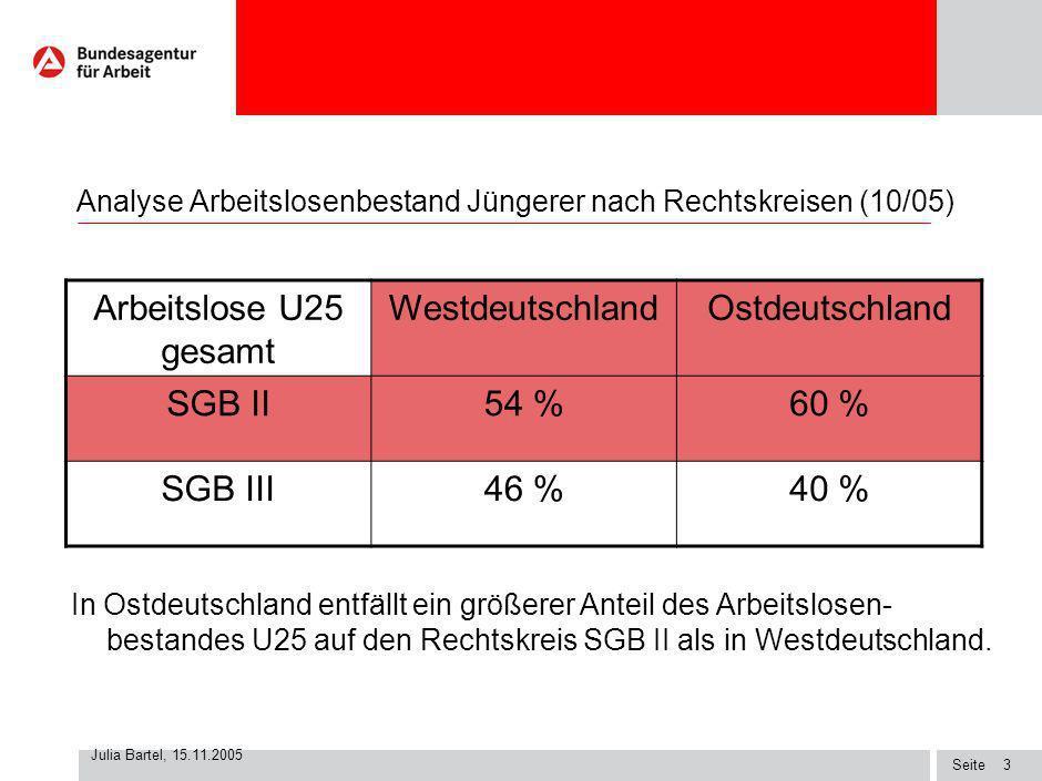 Seite Julia Bartel, 15.11.2005 2 Analyse Arbeitslosenbestand Jüngerer nach Rechtskreisen (10/05) Arbeitslose U25 gesamt 564.000100 % SGB II314.00056 %