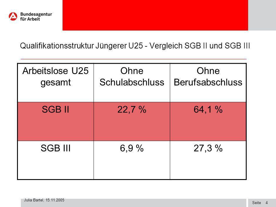 Seite Julia Bartel, 15.11.2005 3 Analyse Arbeitslosenbestand Jüngerer nach Rechtskreisen (10/05) Arbeitslose U25 gesamt WestdeutschlandOstdeutschland