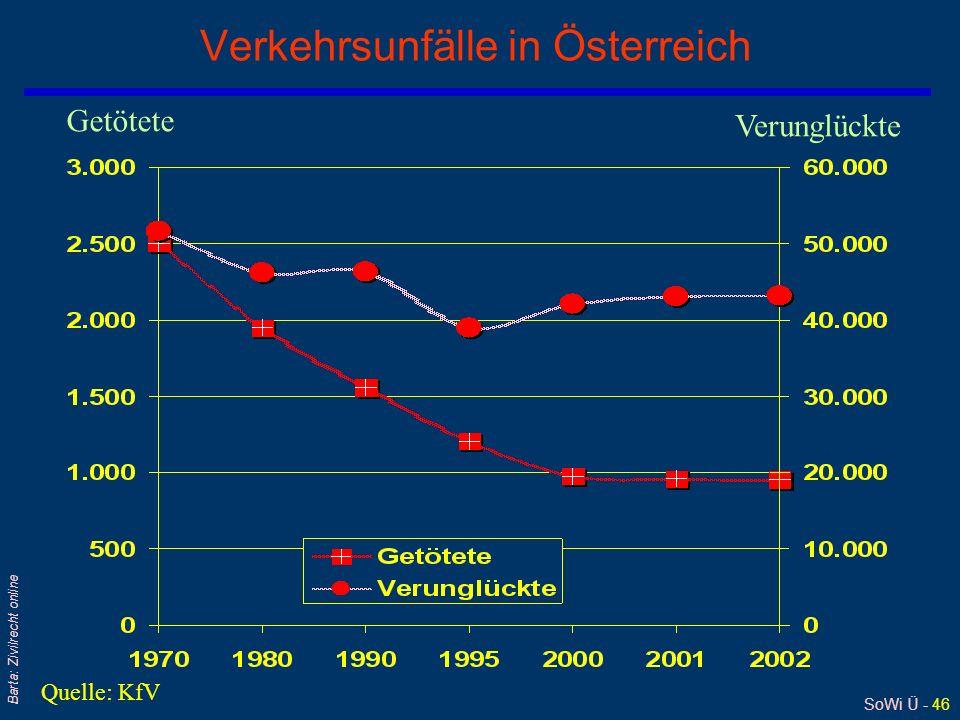 SoWi Ü - 46 Barta: Zivilrecht online Verkehrsunfälle in Österreich Getötete Verunglückte Quelle: KfV