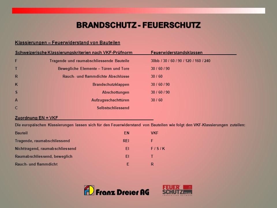 Klassierungen – Feuerwiderstand von Bauteilen Schweizerische Klassierungskriterien nach VKF-PrüfnormFeuerwiderstandsklassen FTragende und raumabschlie