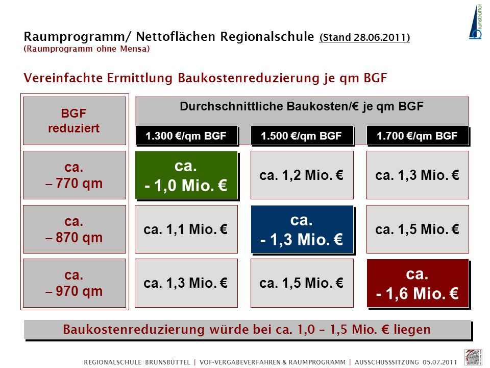 REGIONALSCHULE BRUNSBÜTTEL | VOF-VERGABEVERFAHREN & RAUMPROGRAMM | AUSSCHUSSSITZUNG 05.07.2011 BGF reduziert ca. 770 qm ca. 1,3 Mio. ca. 1,2 Mio. ca.