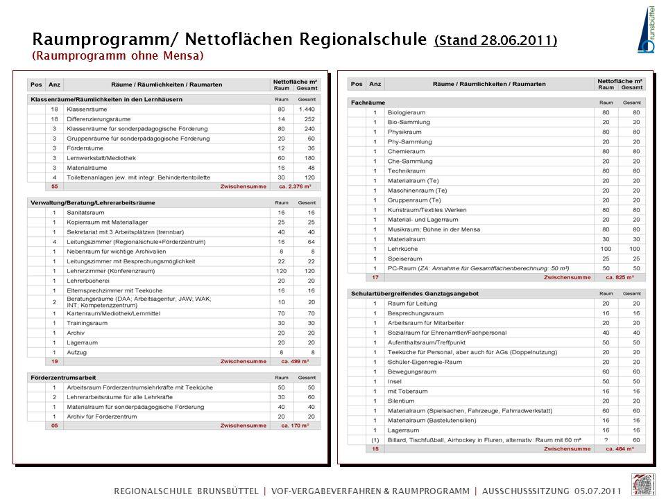 Raumprogramm/ Nettoflächen Regionalschule (Stand 28.06.2011) (Raumprogramm ohne Mensa)