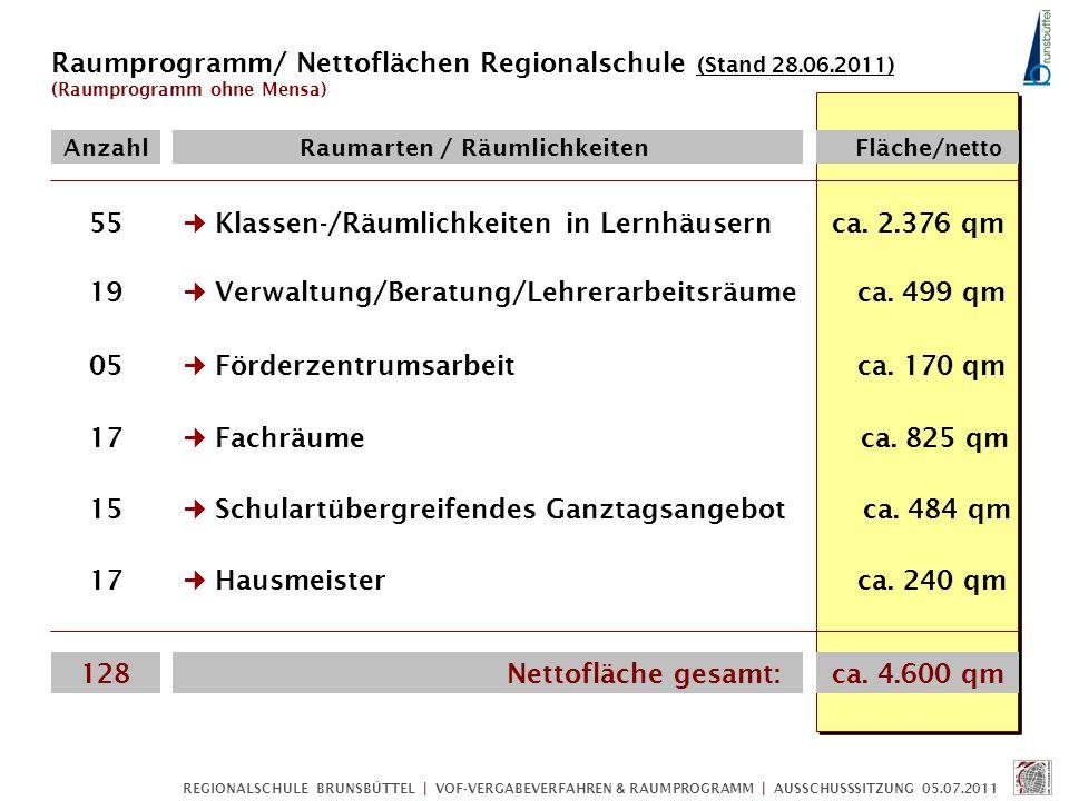 REGIONALSCHULE BRUNSBÜTTEL | VOF-VERGABEVERFAHREN & RAUMPROGRAMM | AUSSCHUSSSITZUNG 05.07.2011 Vereinfachte Ermittlung der Bruttogeschossflächen (BGF) mit Hilfe durchschnittlicher Umrechnungsfaktoren (netto/brutto) Gesamt BGF / Bruttogeschossflächen gesamt/qm FAKTOR x 1,4 ca.
