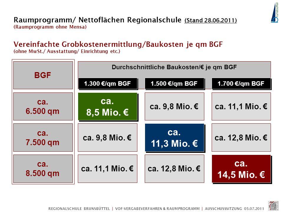 REGIONALSCHULE BRUNSBÜTTEL | VOF-VERGABEVERFAHREN & RAUMPROGRAMM | AUSSCHUSSSITZUNG 05.07.2011 Vereinfachte Grobkostenermittlung/Baukosten je qm BGF (