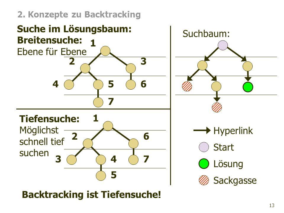 13 75 Suche im Lösungsbaum: Breitensuche: Ebene für Ebene 2. Konzepte zu Backtracking 456 2 3 1 347 2 6 1 Tiefensuche: Möglichst schnell tief suchen B