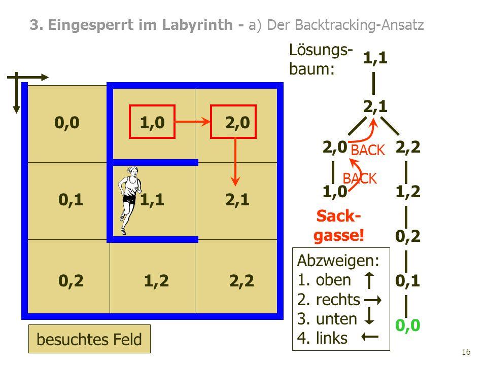 16 2,2 2,1 1,1 0,1 2,0 1,0 0,0 0,21,2 3. Eingesperrt im Labyrinth - a) Der Backtracking-Ansatz 0,0 0,1 0,2 1,02,0 1,12,1 1,22,2 Abzweigen: 1. oben 2.