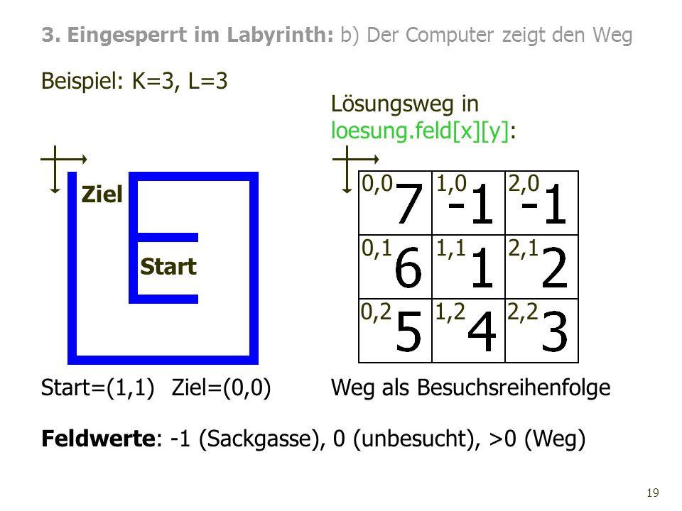 19 Beispiel: K=3, L=3 3. Eingesperrt im Labyrinth: b) Der Computer zeigt den Weg Start Ziel Lösungsweg in loesung.feld[x][y]: Start=(1,1)Ziel=(0,0)Weg