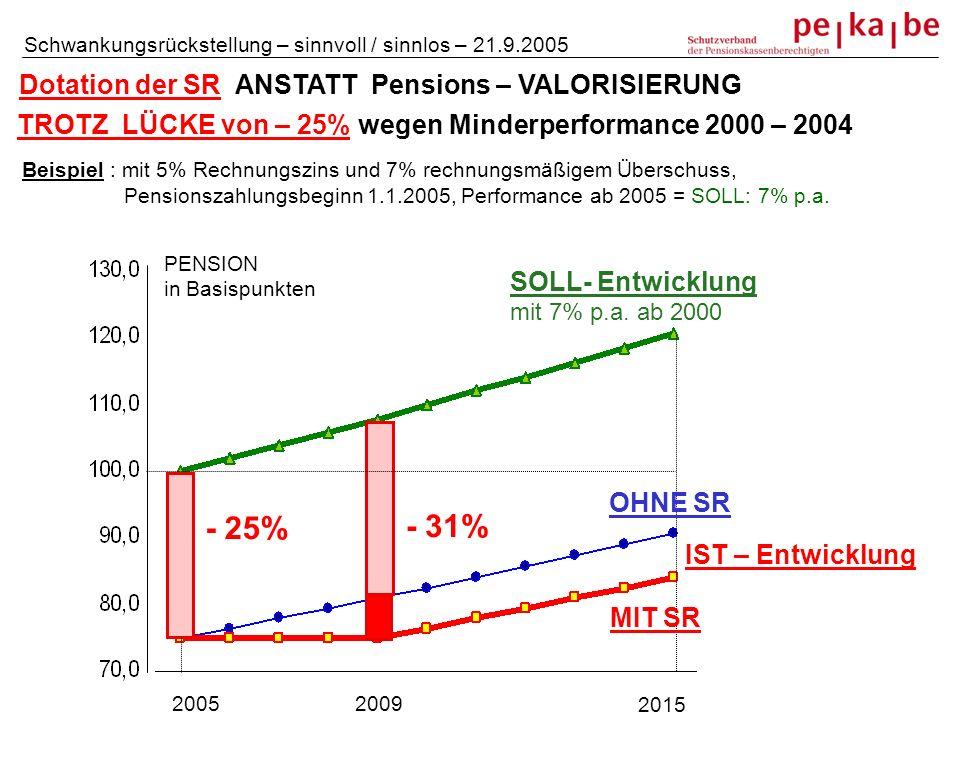 - 25% SOLL- Entwicklung mit 7% p.a. ab 2000 2005 2015 Dotation der SR ANSTATT Pensions – VALORISIERUNG TROTZ LÜCKE von – 25% wegen Minderperformance 2