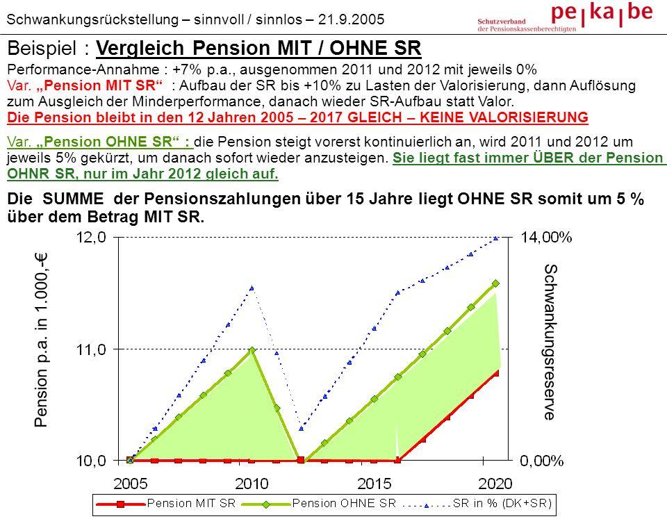 Beispiel : Vergleich Pension MIT / OHNE SR Schwankungsreserve Pension p.a. in 1.000,- Performance-Annahme : +7% p.a., ausgenommen 2011 und 2012 mit je