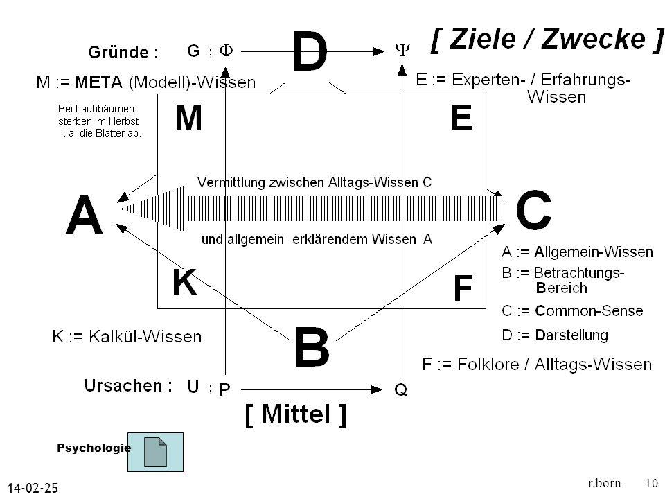 14-02-25 r.born10 Psychologie