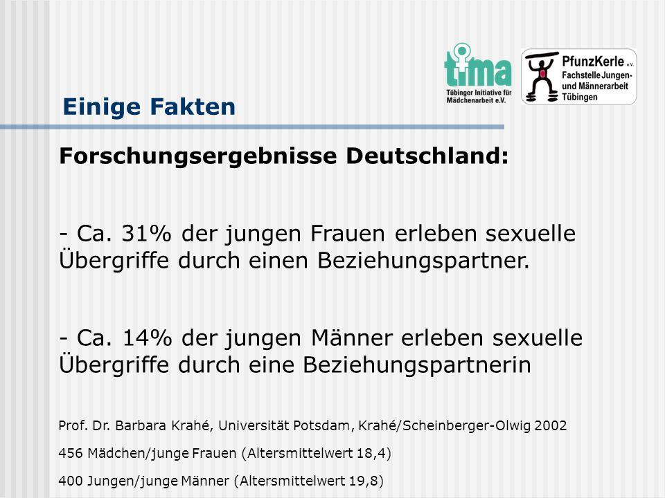 Einige Fakten Forschungsergebnisse Deutschland: - Ca. 31% der jungen Frauen erleben sexuelle Übergriffe durch einen Beziehungspartner. - Ca. 14% der j