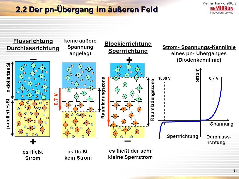 Werner Tursky, 2008/9 5 Raumladungszone keine äußere Spannung angelegt es fließt kein Strom 0,7 V Blockierrichtung Sperrrichtung Raumladungszone _ + es fließt der sehr kleine Sperrstrom Strom- Spannungs-Kennlinie eines pn- Überganges (Diodenkennlinie) Spannung Strom 0,7 V Durchlass- richtung Sperrrichtung 1000 V Flussrichtung Durchlassrichtung _ n-dotiertes Si p-dotiertes Si + es fließt Strom 2.2 Der pn-Übergang im äußeren Feld