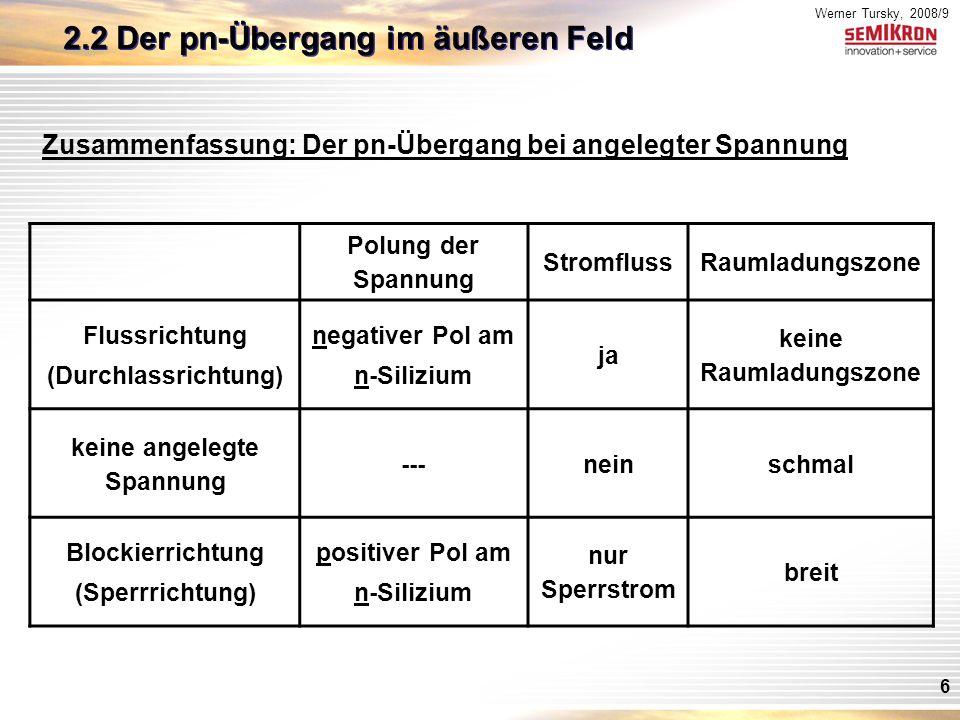 Werner Tursky, 2008/9 6 Zusammenfassung: Der pn-Übergang bei angelegter Spannung Polung der Spannung StromflussRaumladungszone Flussrichtung (Durchlassrichtung) negativer Pol am n-Silizium ja keine Raumladungszone keine angelegte Spannung ---neinschmal Blockierrichtung (Sperrrichtung) positiver Pol am n-Silizium nur Sperrstrom breit 2.2 Der pn-Übergang im äußeren Feld