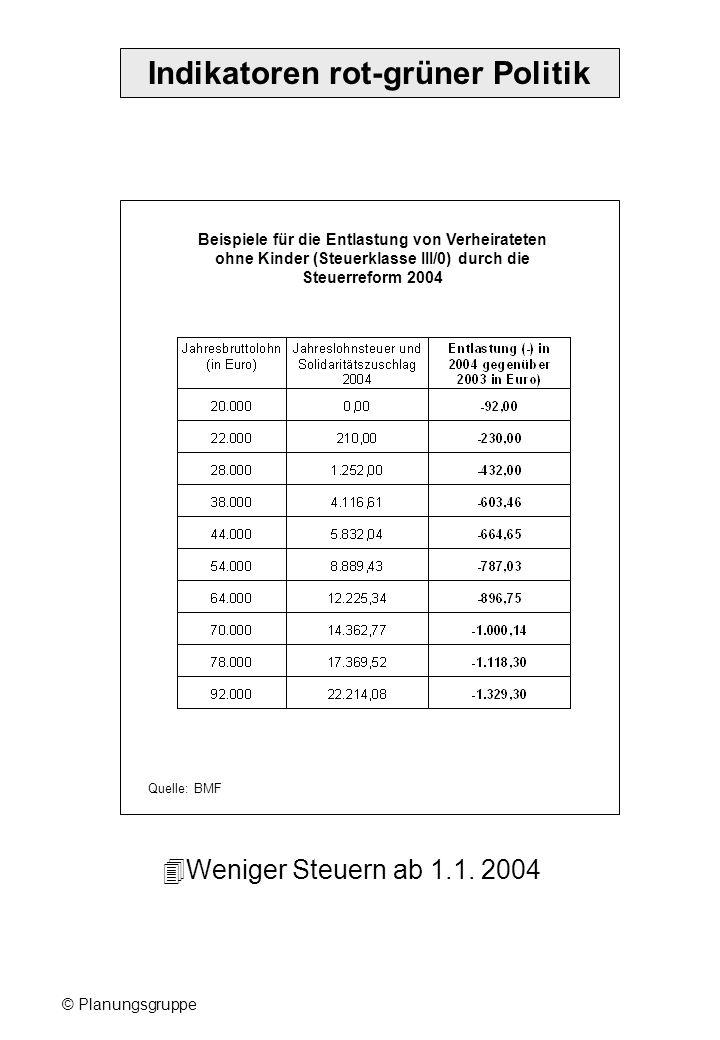 © Planungsgruppe Indikatoren rot-grüner Politik Beispiele für die Entlastung von Verheirateten ohne Kinder (Steuerklasse III/0) durch die Steuerreform 2004 Weniger Steuern ab 1.1.
