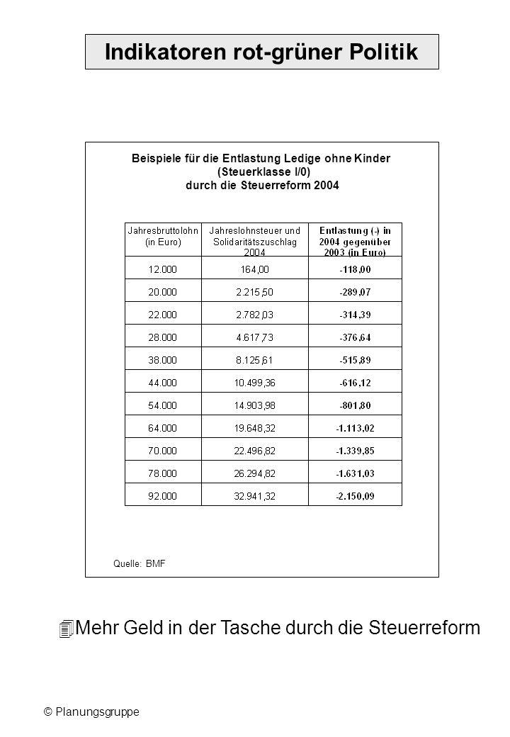 © Planungsgruppe Indikatoren rot-grüner Politik Beispiele für die Entlastung Ledige ohne Kinder (Steuerklasse I/0) durch die Steuerreform 2004 Quelle: BMF Mehr Geld in der Tasche durch die Steuerreform