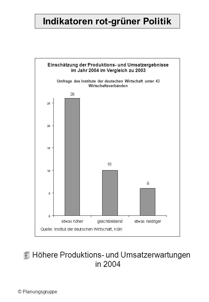 © Planungsgruppe Indikatoren rot-grüner Politik Einschätzung der Produktions- und Umsatzergebnisse im Jahr 2004 im Vergleich zu 2003 Umfrage des Instituts der deutschen Wirtschaft unter 43 Wirtschaftsverbänden Höhere Produktions- und Umsatzerwartungen in 2004