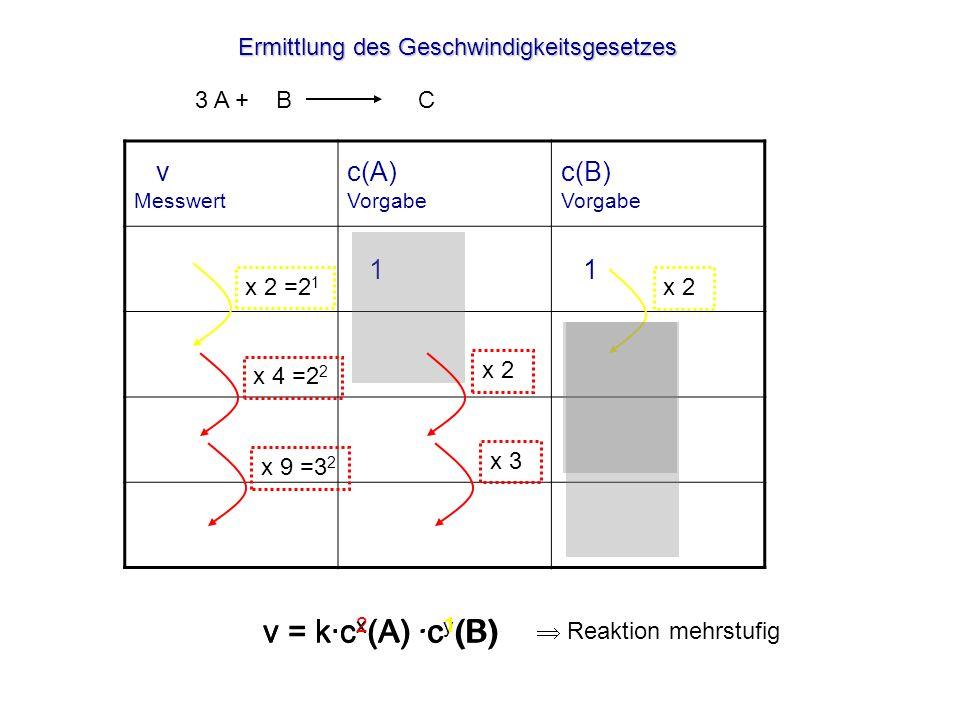 Ermittlung des Geschwindigkeitsgesetzes v Messwert c(A) Vorgabe c(B) Vorgabe 1 1 1 2 1 2 8 2 2 72 6 2 x 2 x 2 =2 1 v = k·c x (A) ·c y (B) 3 A + B C v = k·c x (A) ·c 1 (B) x 2 x 4 =2 2 v = k·c 2 (A) ·c 1 (B) x 3 x 9 =3 2 Reaktion mehrstufig