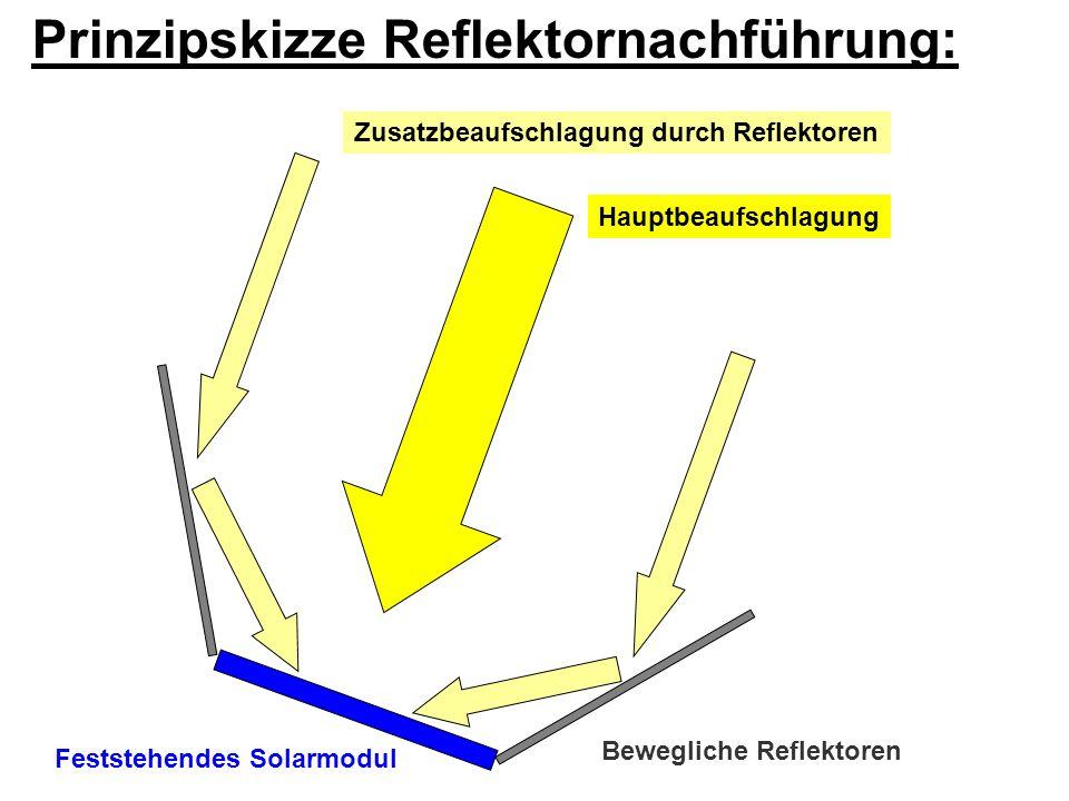 Feststehendes Solarmodul Bewegliche Reflektoren Prinzipskizze Reflektornachführung: