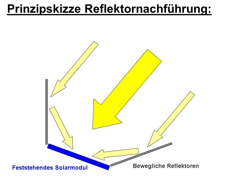 Feststehendes Solarmodul Bewegliche Reflektoren