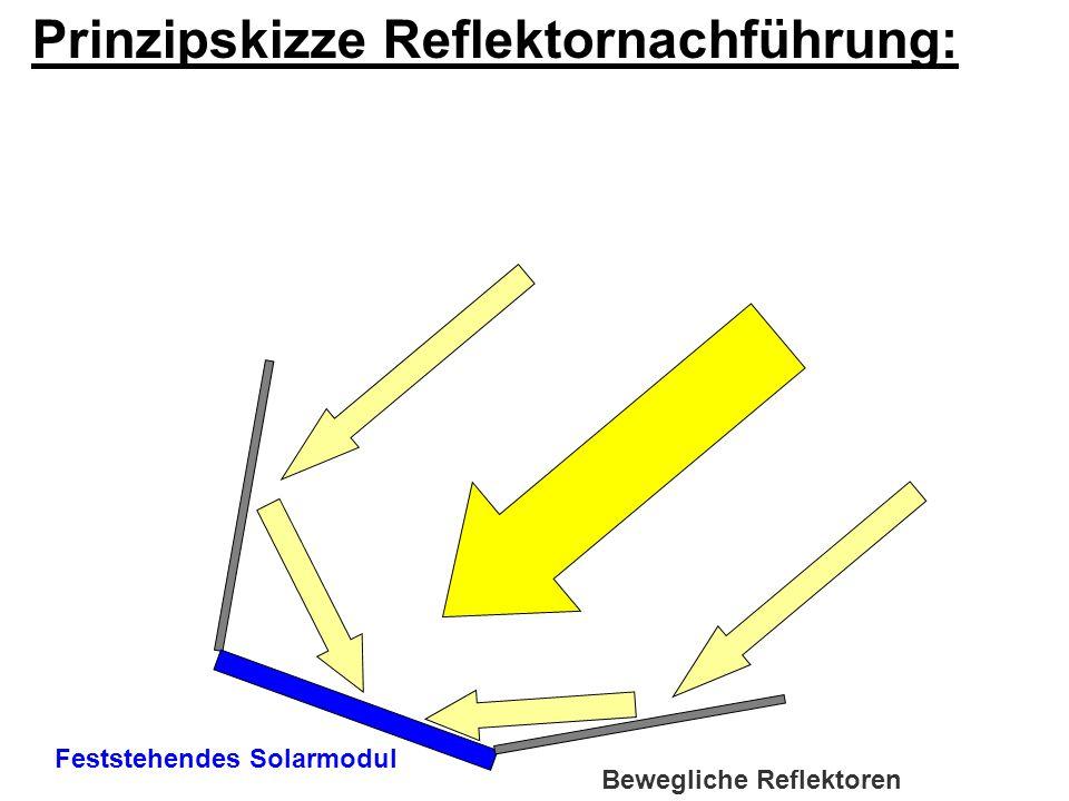Abschattposition bei Warmwassermodulen (wenn maximale Boilertemperatur erreicht) Prinzipskizze Reflektornachführung: Feststehendes Solarmodul Bewegliche Reflektoren