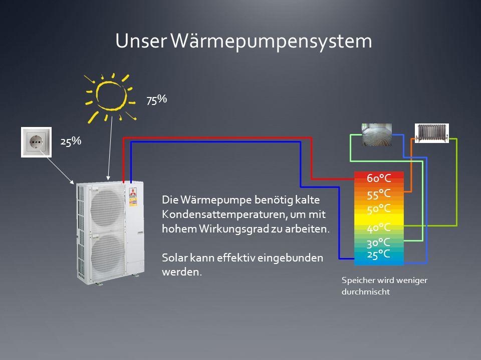 Unser Wärmepumpensystem Speicher wird weniger durchmischt 60°C 55°C 50°C 40°C 25°C 30°C 75% 25% Die Wärmepumpe benötig kalte Kondensattemperaturen, um