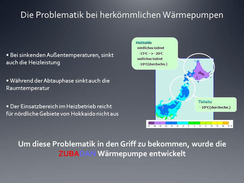 Die Problematik bei herkömmlichen Wärmepumpen Bei sinkenden Außentemperaturen, sinkt auch die Heizleistung Während der Abtauphase sinkt auch die Raumt