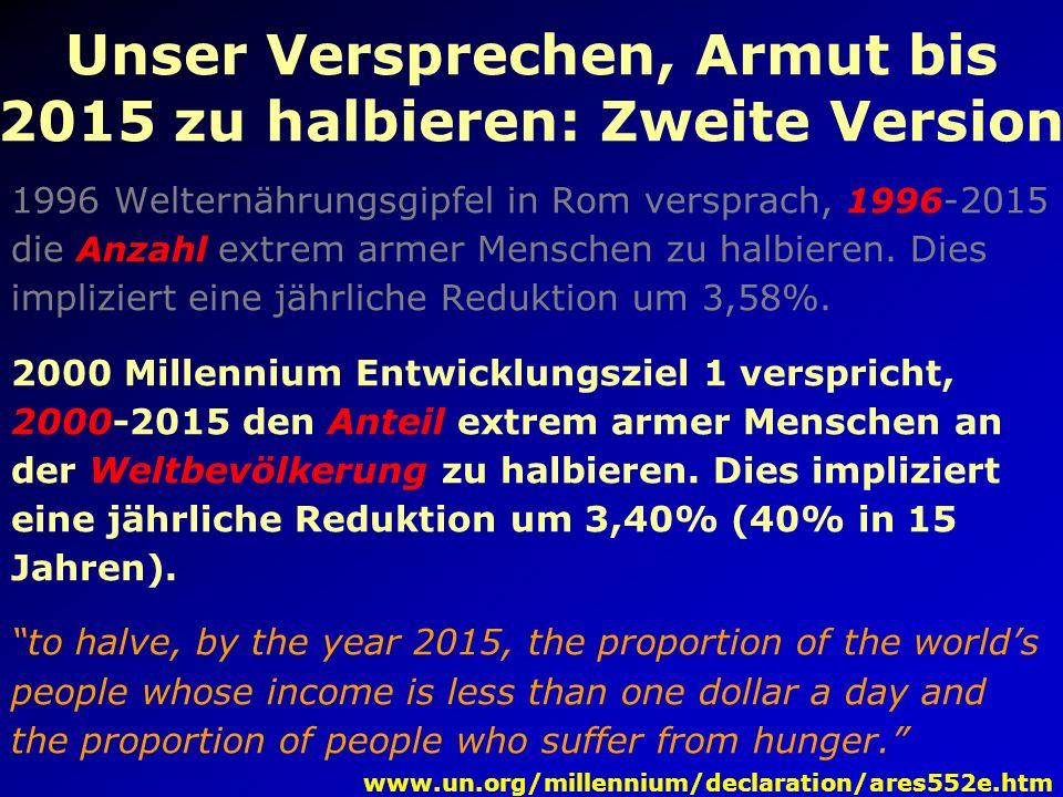 Unser Versprechen, Armut bis 2015 zu halbieren: Erste Version 1996 Welternährungsgipfel in Rom verspricht, 1996-2015 die Anzahl extrem armer Menschen