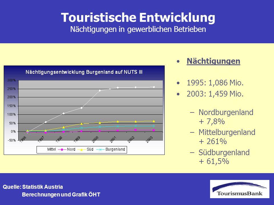Touristische Entwicklung Nächtigungen in gewerblichen Betrieben Nächtigungen 1995: 1,086 Mio.