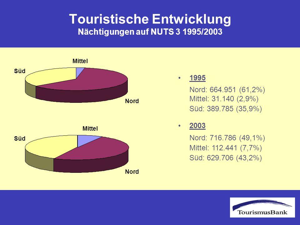Touristische Entwicklung Nächtigungen auf NUTS 3 1995/2003 Süd Mittel Nord Süd Mittel Nord 1995 Nord: 664.951 (61,2%) Süd: 389.785 (35,9%) 2003 Nord: 716.786 (49,1%) Mittel: 112.441 (7,7%) Süd: 629.706 (43,2%) Mittel: 31.140 (2,9%)