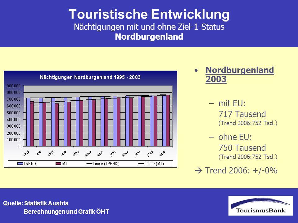 Touristische Entwicklung Nächtigungen mit und ohne Ziel-1-Status Nordburgenland Nordburgenland 2003 –mit EU: 717 Tausend (Trend 2006:752 Tsd.) –ohne EU: 750 Tausend (Trend 2006:752 Tsd.) Trend 2006: +/-0% Quelle: Statistik Austria Berechnungen und Grafik ÖHT