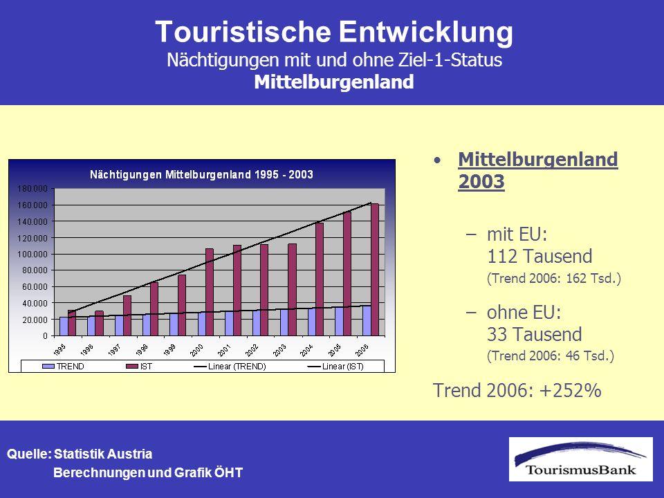 Touristische Entwicklung Nächtigungen mit und ohne Ziel-1-Status Mittelburgenland Mittelburgenland 2003 –mit EU: 112 Tausend (Trend 2006: 162 Tsd.) –ohne EU: 33 Tausend (Trend 2006: 46 Tsd.) Trend 2006: +252% Quelle: Statistik Austria Berechnungen und Grafik ÖHT