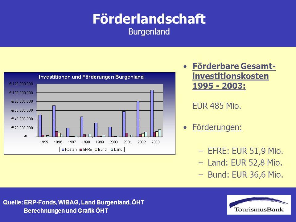 Förderlandschaft Burgenland Förderungen: –EFRE: EUR 51,9 Mio.