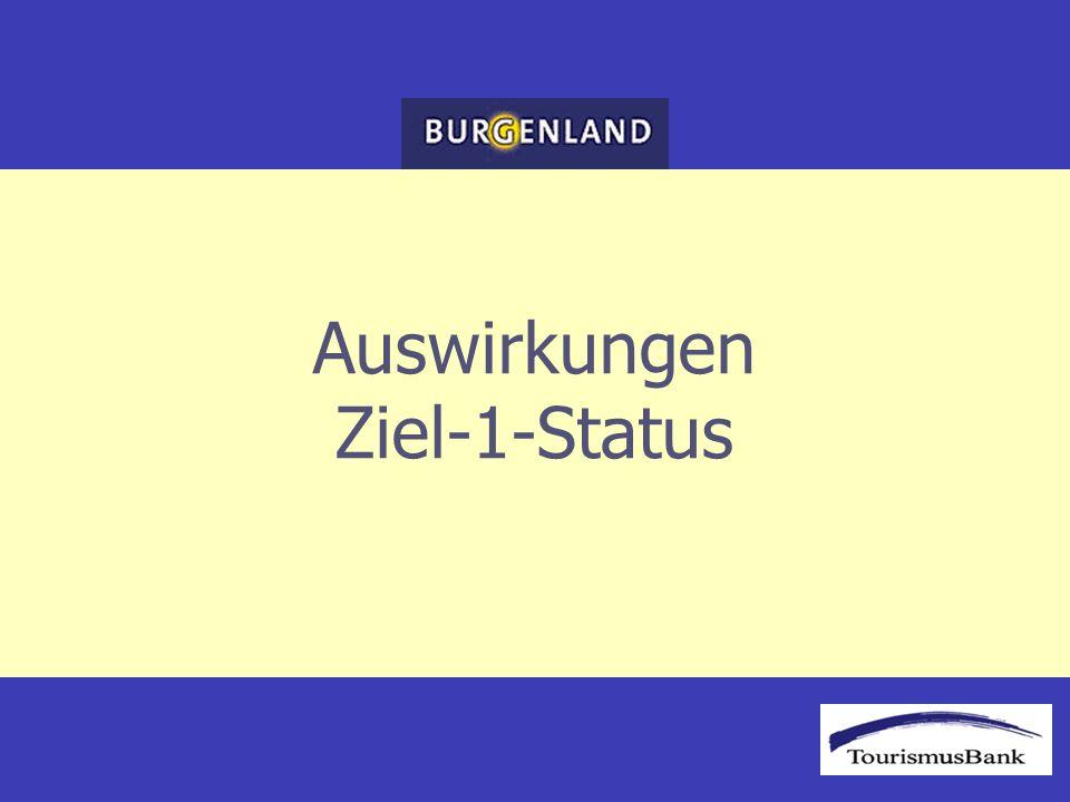 Wirtschaftliche Daten Wertschöpfung Wertschöpfungs- entwicklung Stand 2001 –Österreich: +23% –Burgenland: +28% Quelle: Statistik Austria Berechnungen und Grafik ÖHT