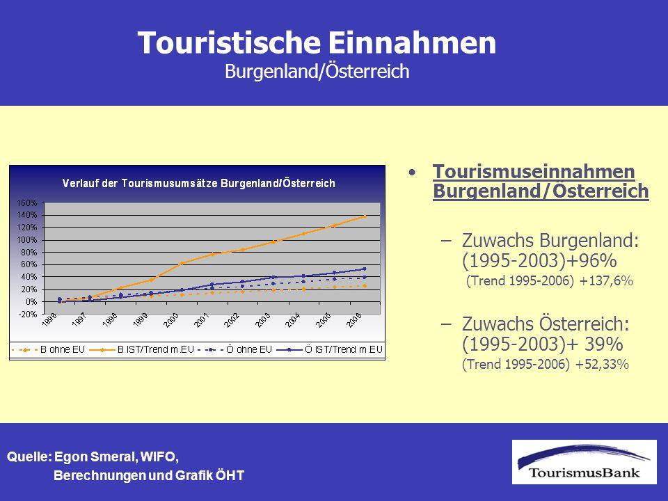 Touristische Einnahmen Burgenland/Österreich Tourismuseinnahmen Burgenland/Österreich –Zuwachs Burgenland: (1995-2003)+96% (Trend 1995-2006) +137,6% –Zuwachs Österreich: (1995-2003)+ 39% (Trend 1995-2006) +52,33% Quelle: Egon Smeral, WIFO, Berechnungen und Grafik ÖHT