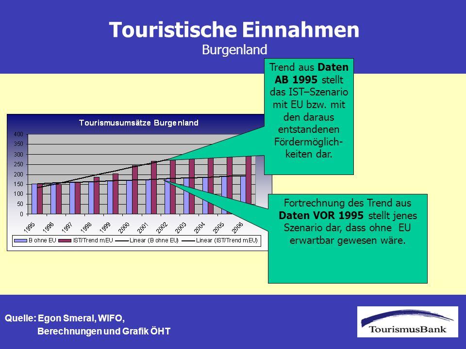 Touristische Einnahmen Burgenland Quelle: Egon Smeral, WIFO, Berechnungen und Grafik ÖHT Trend aus Daten AB 1995 stellt das IST–Szenario mit EU bzw.