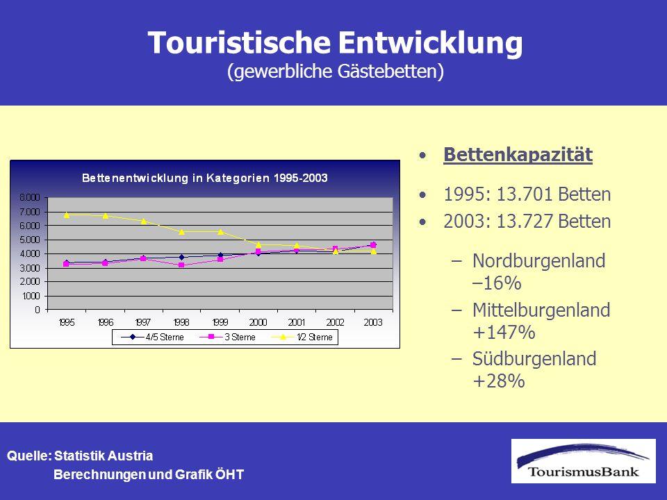 Touristische Entwicklung (gewerbliche Gästebetten) Bettenkapazität 1995: 13.701 Betten 2003: 13.727 Betten –Nordburgenland –16% –Mittelburgenland +147% –Südburgenland +28% Quelle: Statistik Austria Berechnungen und Grafik ÖHT