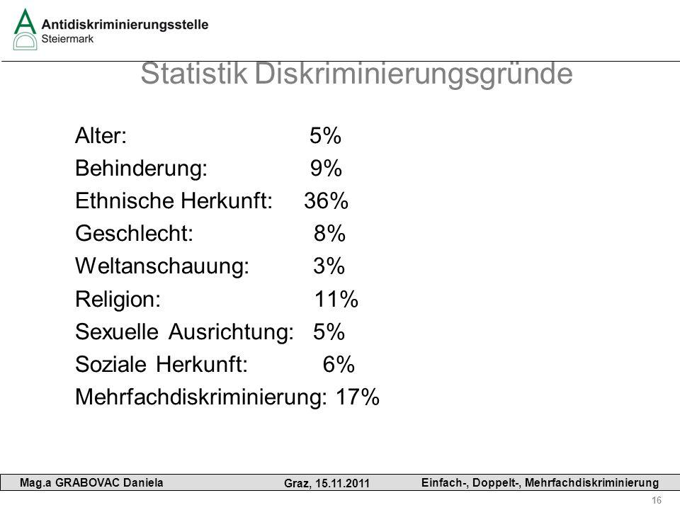 16 Mag.a GRABOVAC Daniela Graz, 15.11.2011 Einfach-, Doppelt-, Mehrfachdiskriminierung Statistik Diskriminierungsgründe Alter: 5% Behinderung: 9% Ethn