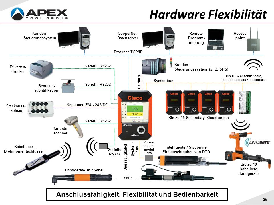 25 Hardware Flexibilität Anschlussfähigkeit, Flexibilität und Bedienbarkeit Serielle RS232 Feldbus System- bus Ethernet TCP/IP Systembus Seriell - RS2