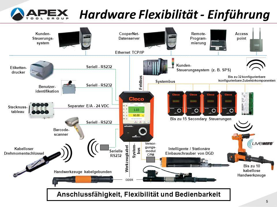 5 Hardware Flexibilität - Einführung Anschlussfähigkeit, Flexibilität und Bedienbarkeit Serielle RS232 Feldbus System- bus Ethernet TCP/IP Systembus S