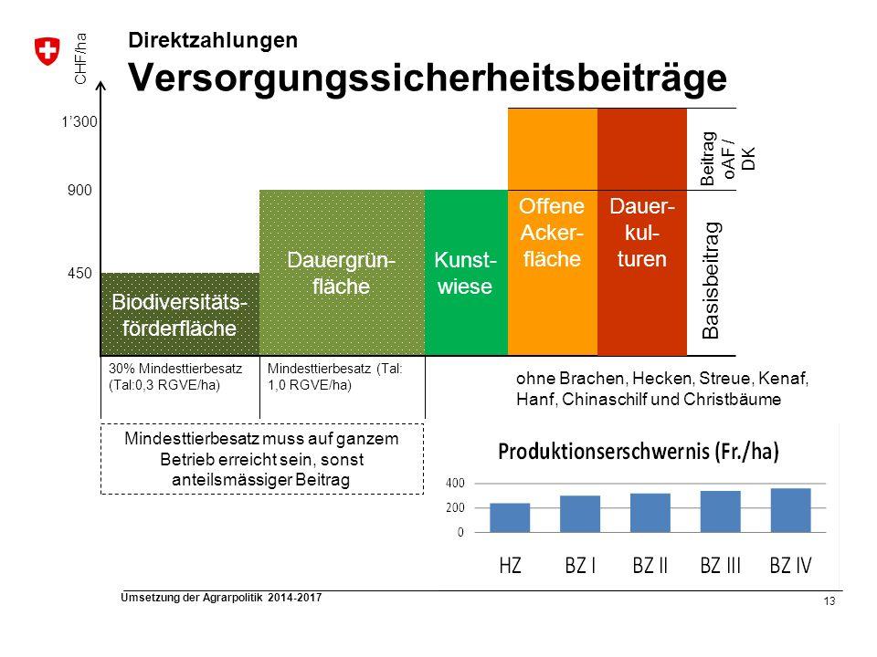 13 Umsetzung der Agrarpolitik 2014-2017 Direktzahlungen Versorgungssicherheitsbeiträge Offene Acker- fläche Kunst- wiese Dauergrün- fläche ohne Brache