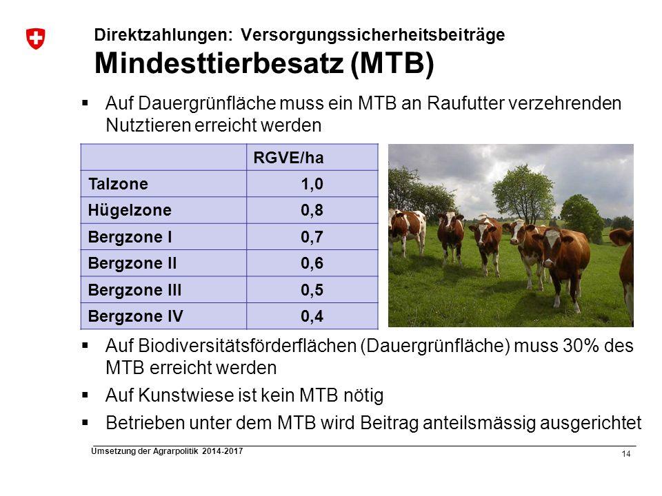 14 Umsetzung der Agrarpolitik 2014-2017 Direktzahlungen: Versorgungssicherheitsbeiträge Mindesttierbesatz (MTB) Auf Dauergrünfläche muss ein MTB an Ra