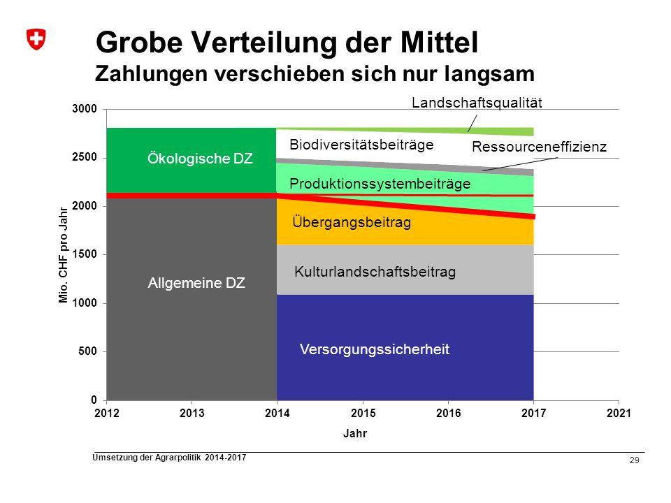 29 Umsetzung der Agrarpolitik 2014-2017 Grobe Verteilung der Mittel Zahlungen verschieben sich nur langsam Versorgungssicherheit Kulturlandschaftsbeit