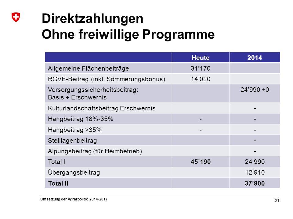 31 Umsetzung der Agrarpolitik 2014-2017 Direktzahlungen Ohne freiwillige Programme Heute2014 Allgemeine Flächenbeiträge31170 RGVE-Beitrag (inkl. Sömme