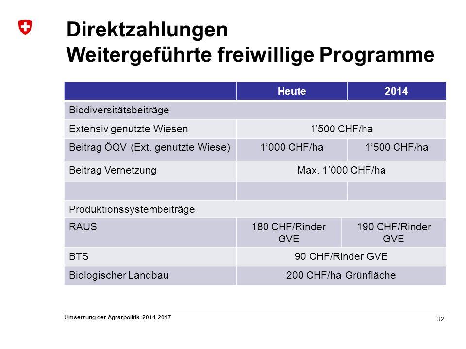32 Umsetzung der Agrarpolitik 2014-2017 Direktzahlungen Weitergeführte freiwillige Programme Heute2014 Biodiversitätsbeiträge Extensiv genutzte Wiesen