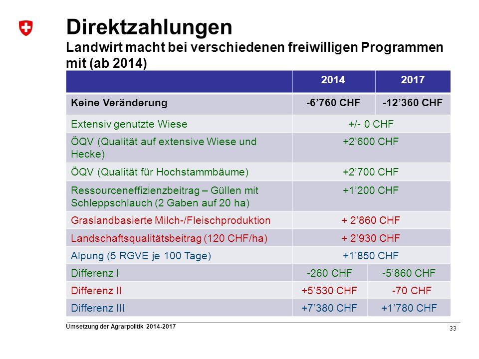 33 Umsetzung der Agrarpolitik 2014-2017 Direktzahlungen Landwirt macht bei verschiedenen freiwilligen Programmen mit (ab 2014) 20142017 Keine Veränder